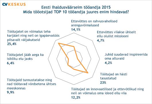 Mida tööotsijad Eesti ihaldusväärseimate tööandjate juures enim hindavad?