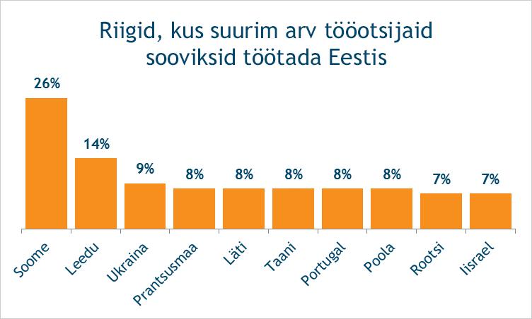 Riigid, kus suurim arv tööotsijaid sooviksid tööle asuda Eestis