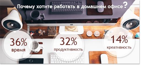 82% tööotsijatest sooviksid töötada kodukontorist