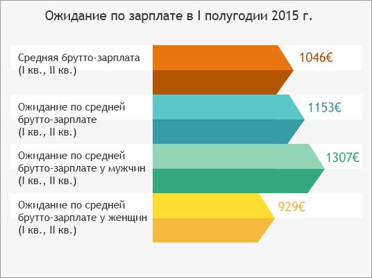 Palgaootus esimesel poolaastal 2015