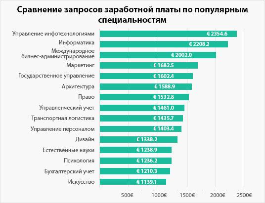 Populaarseimate erialade palgasoovide võrdlus