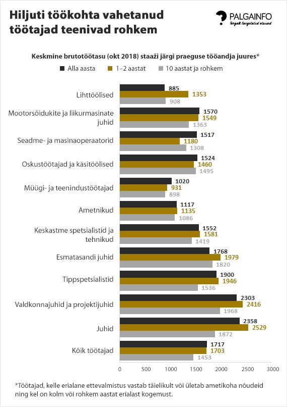 Aktiivsus tööturul tagab kõrgema palga