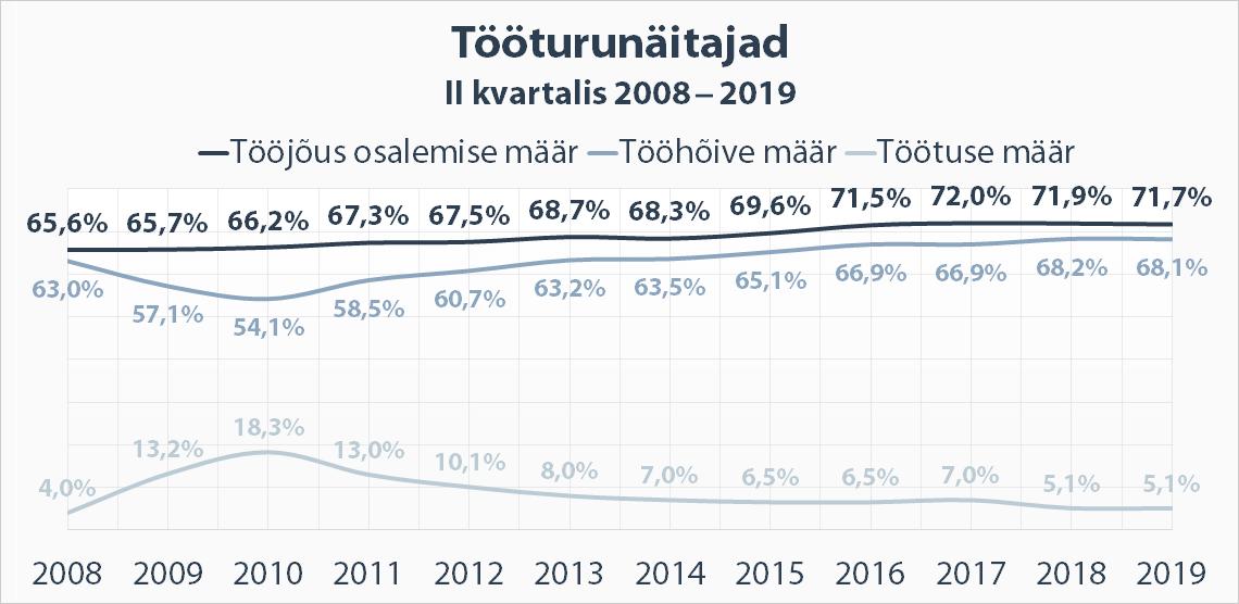Peamised tööturunäitajad II kvartalis 2019