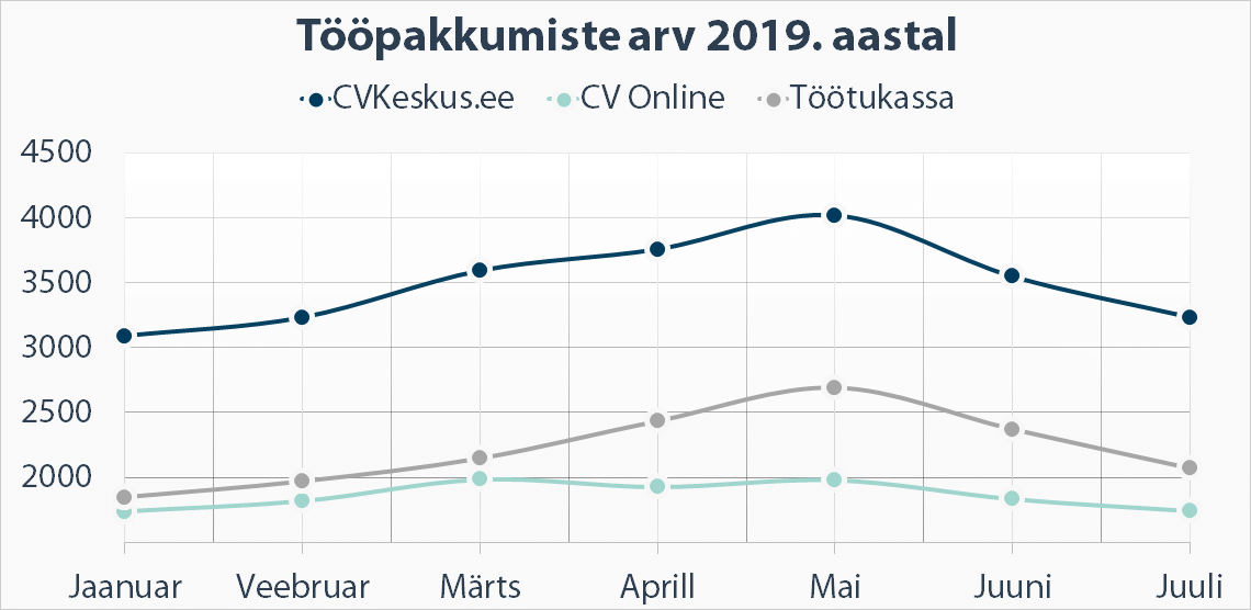 Tööpakkumiste arv 2019. aastal