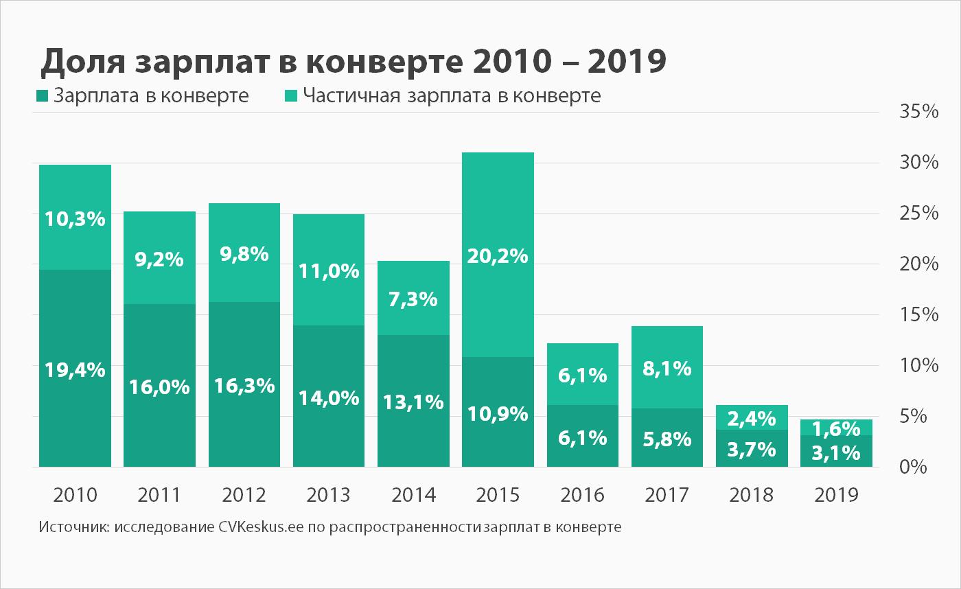 Доля зарплат в конверте 2010 – 2019