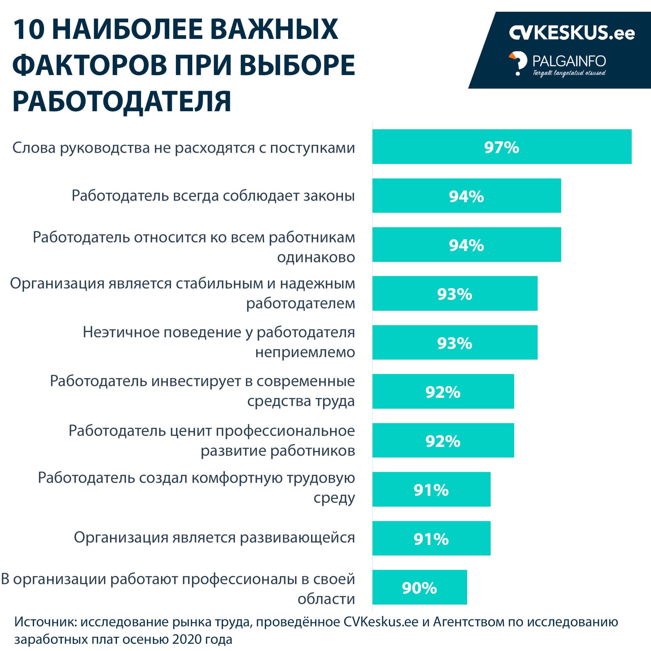 TOP 10 tegurit tööandja valimisel