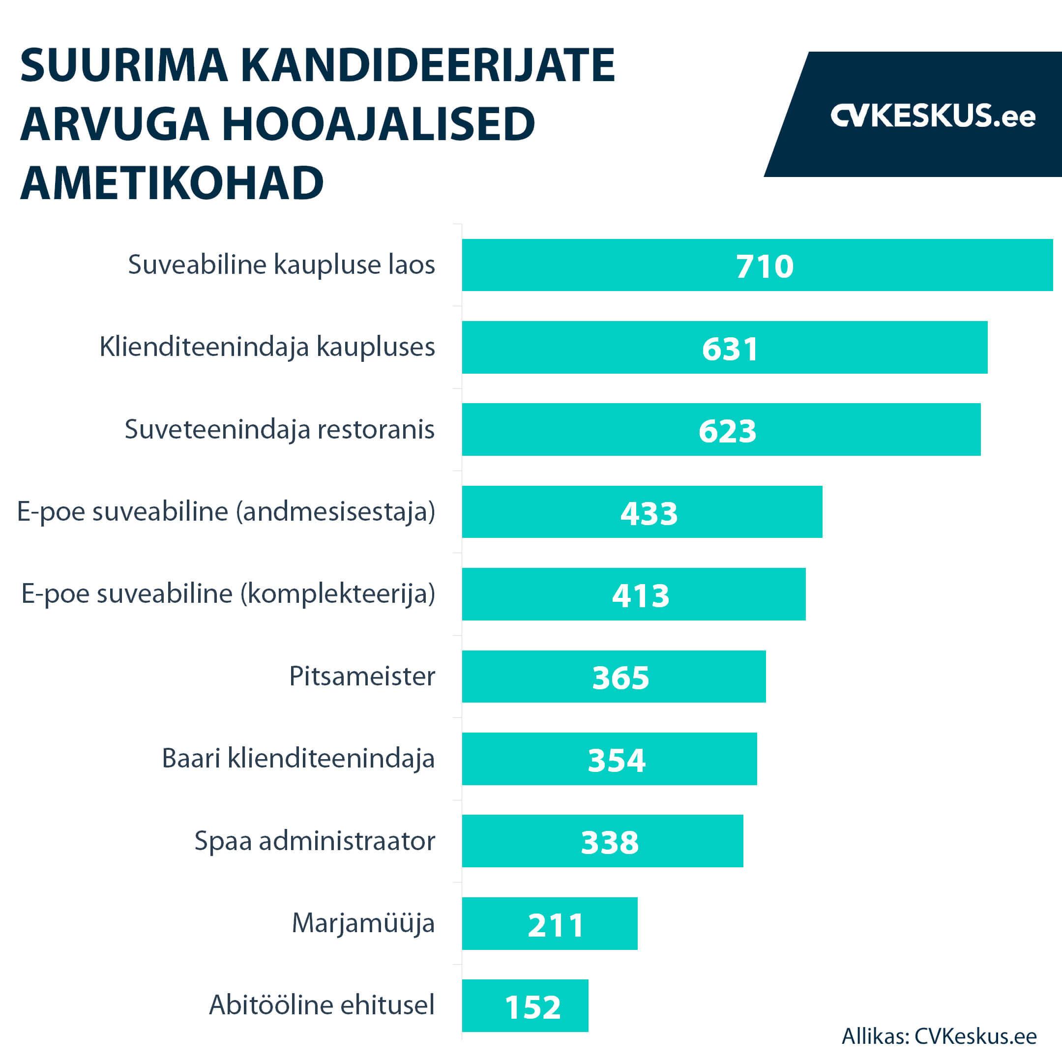 Suurima kandideerijate arvuga hooajalised ametikohad