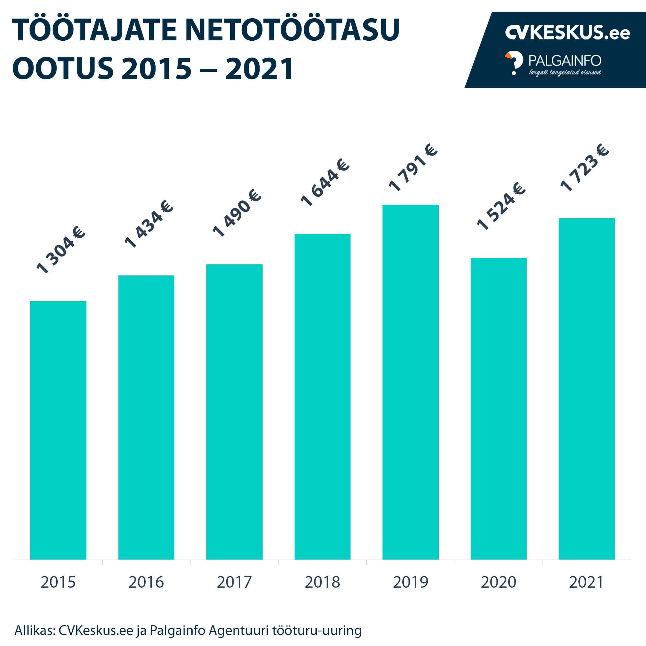 Töötajate netotöötasu ootus 2015 - 2021