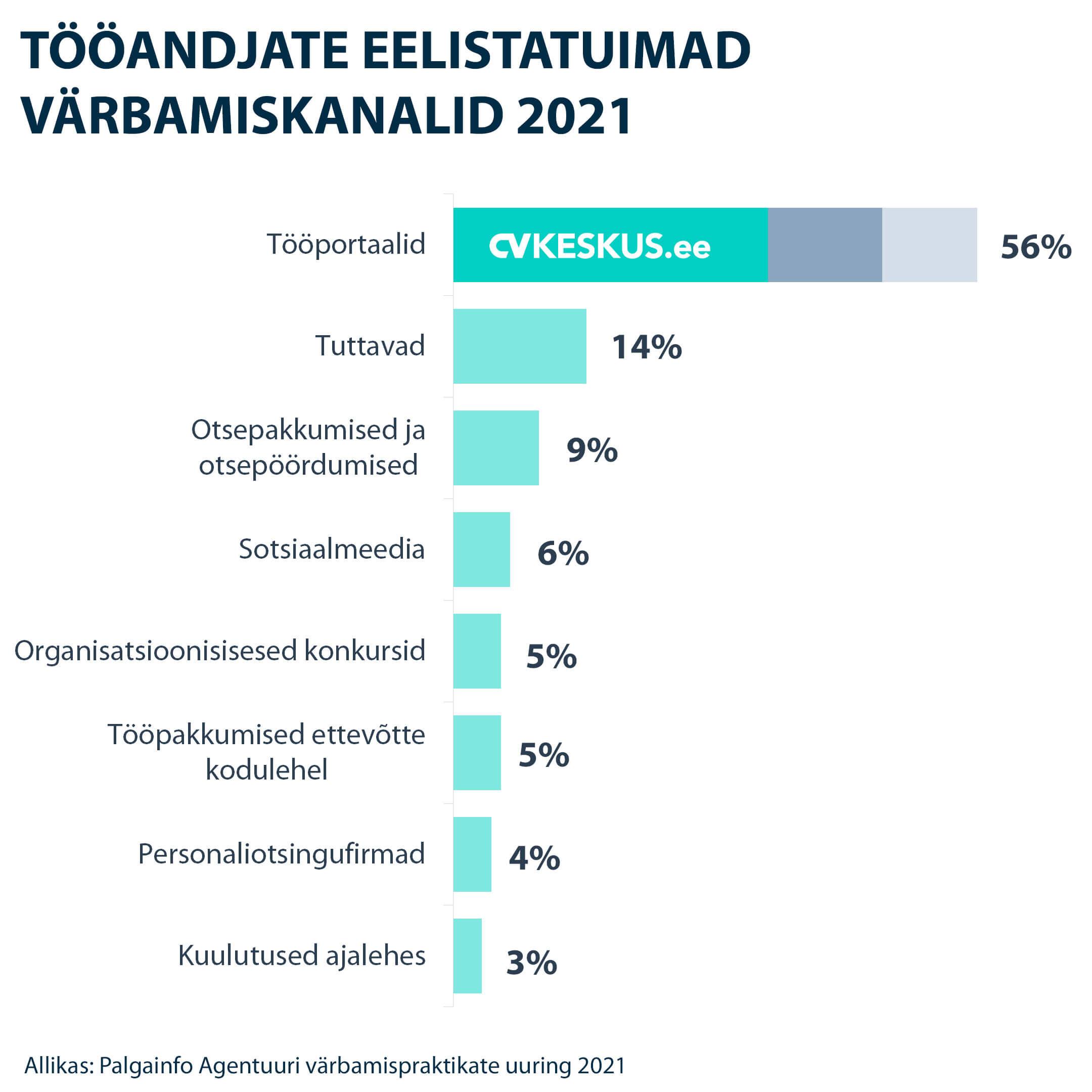 Tööandjate eelistatuimad värbamiskanalid 2021
