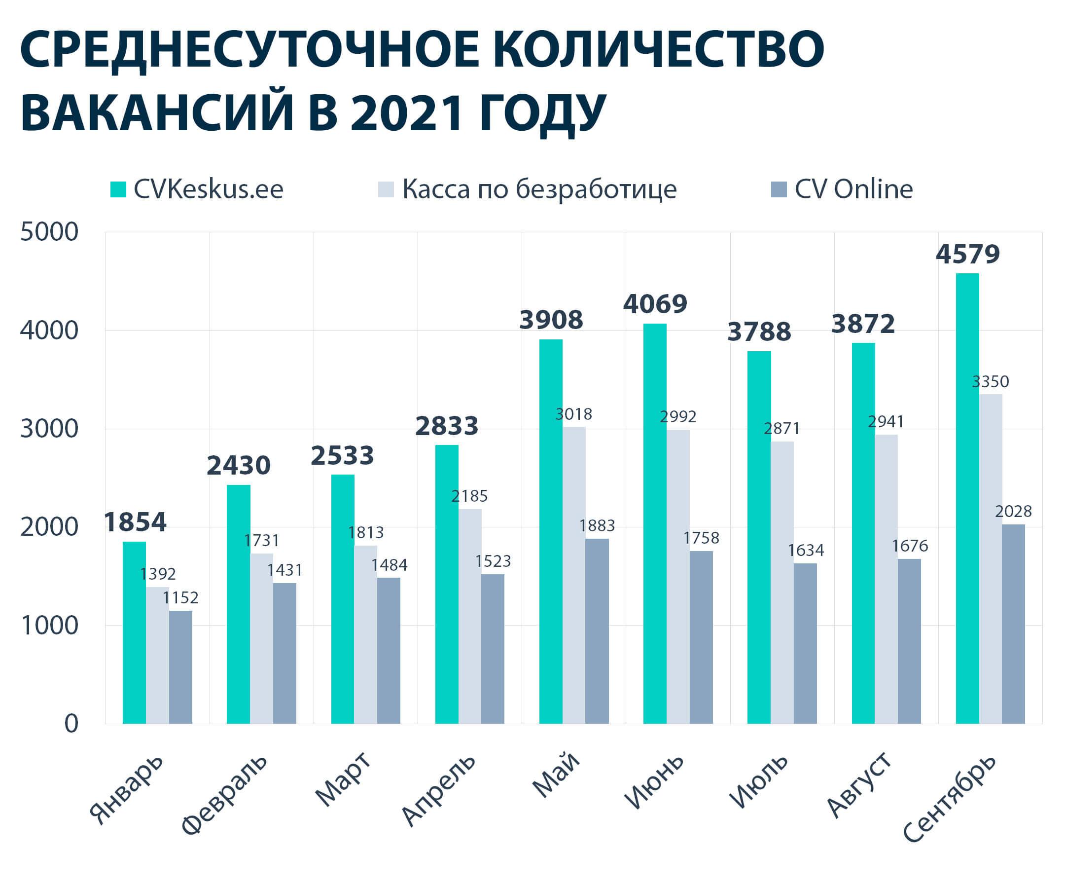 Среднесуточное количество вакансий в 2021 году